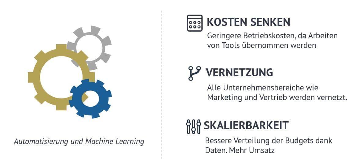 Vorteile Inboundmarketing & Automation