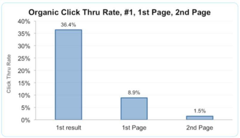 Studie von Ranking und CTR