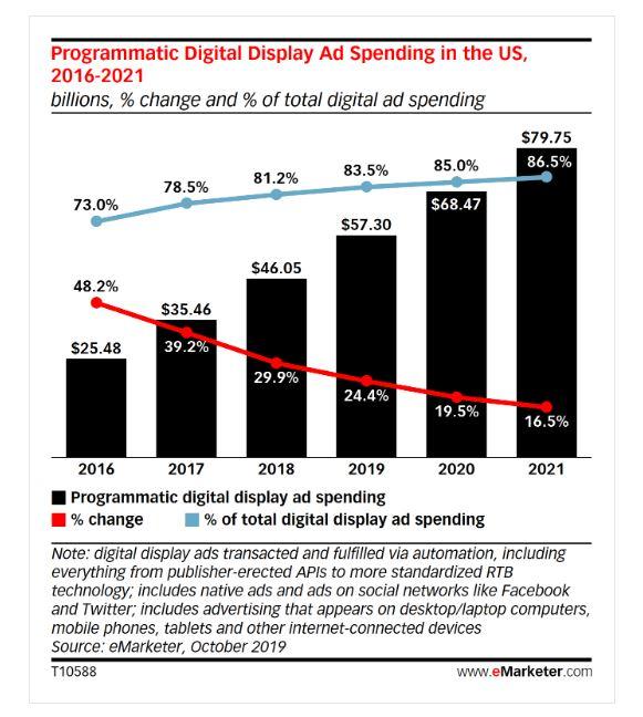 Werbeausgaben für Digitalanzeigen