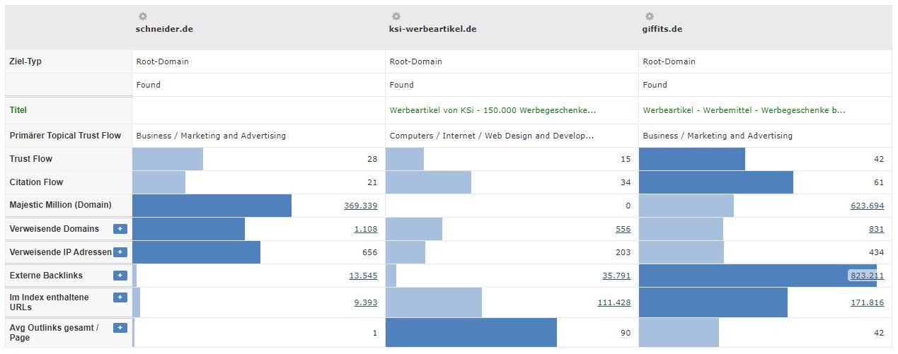 Werbemittel Branche - Vergleich Konkurrenten Trustflow