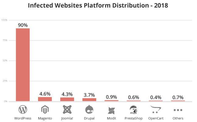 WordPress ist die häufigst angegriffene CMS Plattform - Statistik