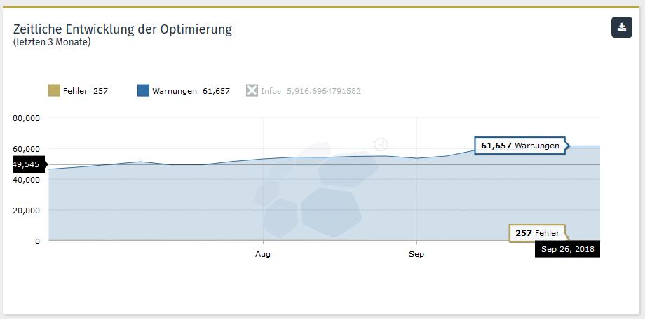 Zeitliche Entwicklung der Optimierung