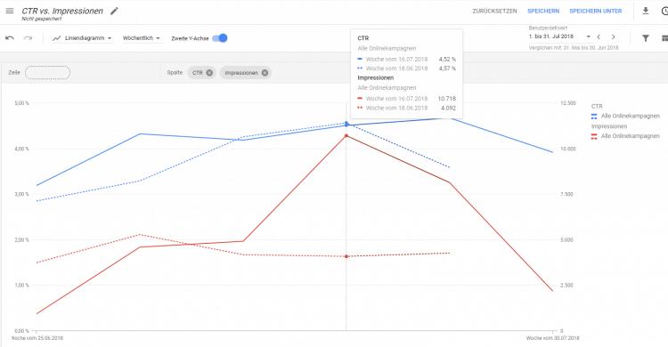 Google Ads führt Vergleich für zwei Zeiträume in Berichte ein