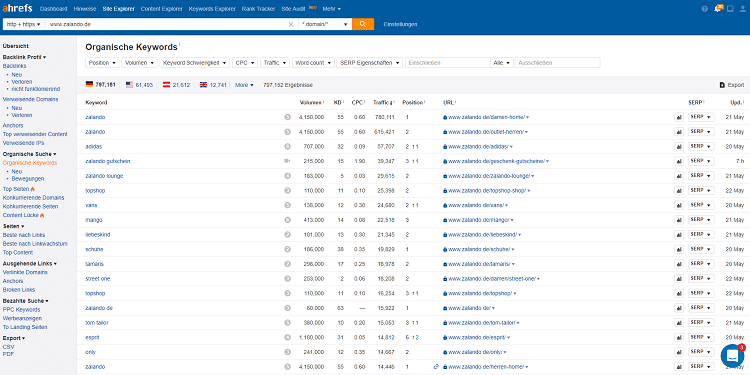 Ahrefs Screenshot von Zalando Keyword-Ranking Check