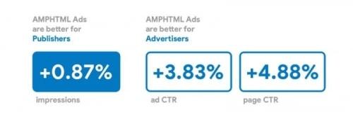 Google AMP-HTML-Werbeanzeigen