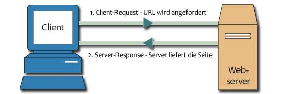 Quelle: blog.botfrei.de Definition Client