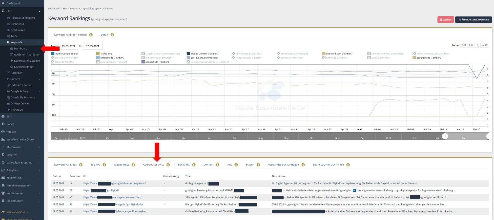 Content Tool Performance Suite Competitor URLs