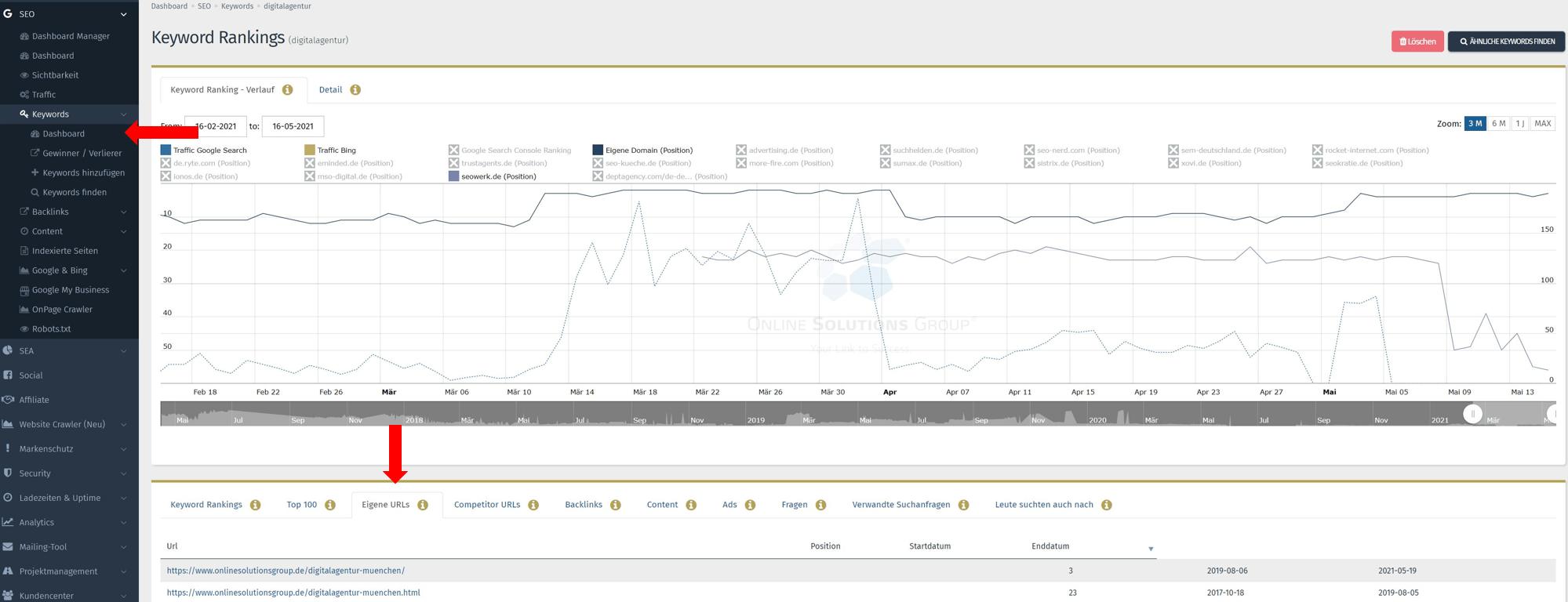 SEO Content Tool Performance Suite eigene URLs