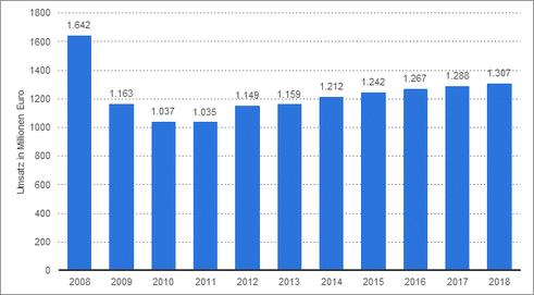 Umsatz bei nicht elektrischen Haushaltsgeräten in Deutschland