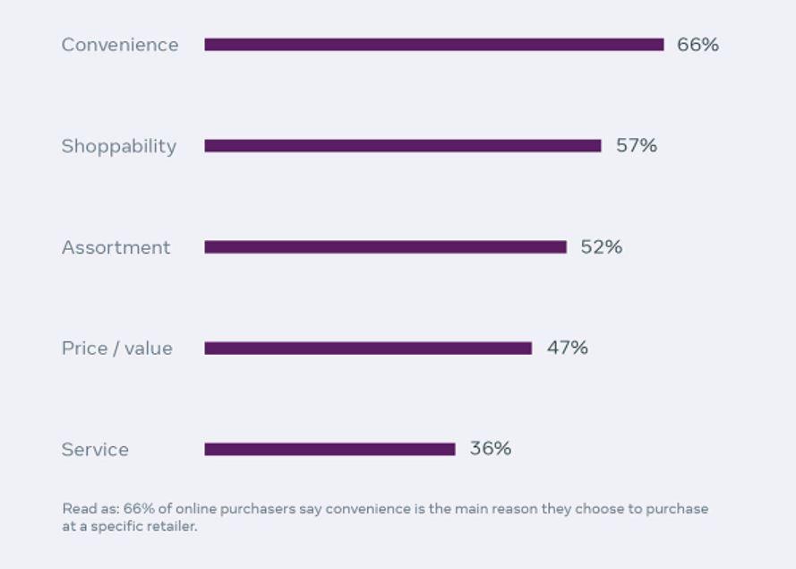 Facebook Faktoren Online-Shopping Ranking Übersicht