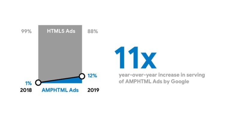 Google AMP-HTML-Anzeige