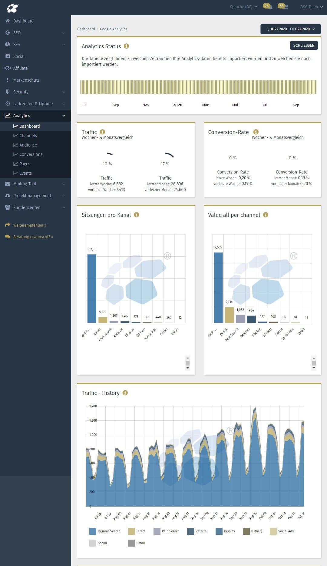 Google Analytics Dashboard Demo in der Performance Suite