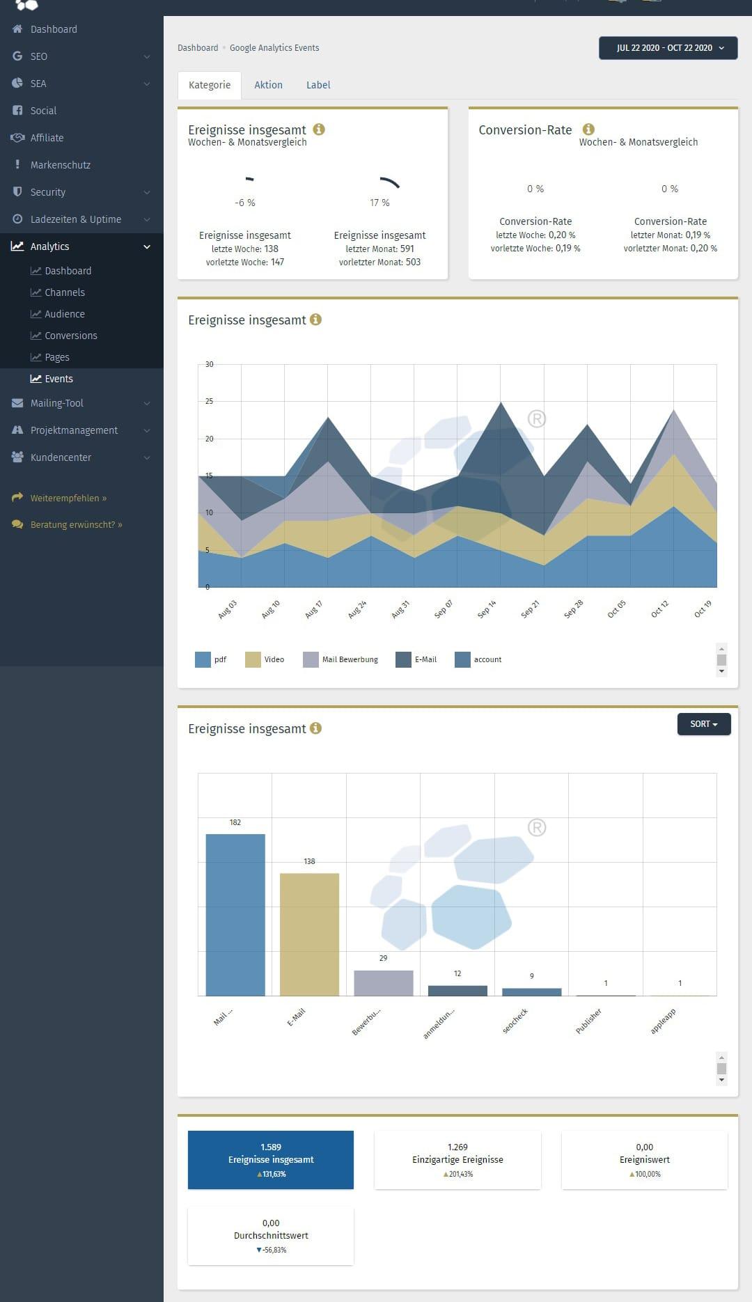 Google Analytics Events in der Performance Suite