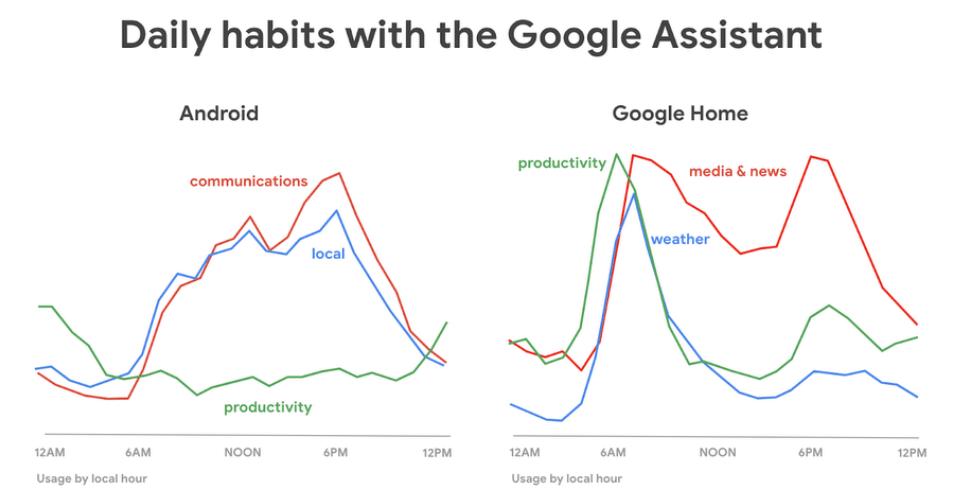 Google Assistant Nutzerverhalten