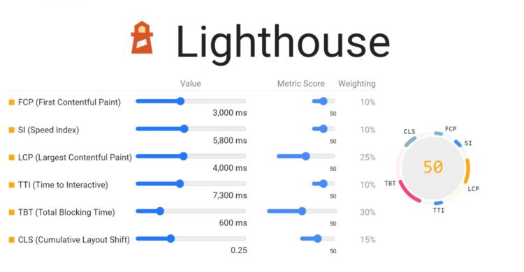 Update der PageSpeed Scores mit Google Lighthouse 8.0