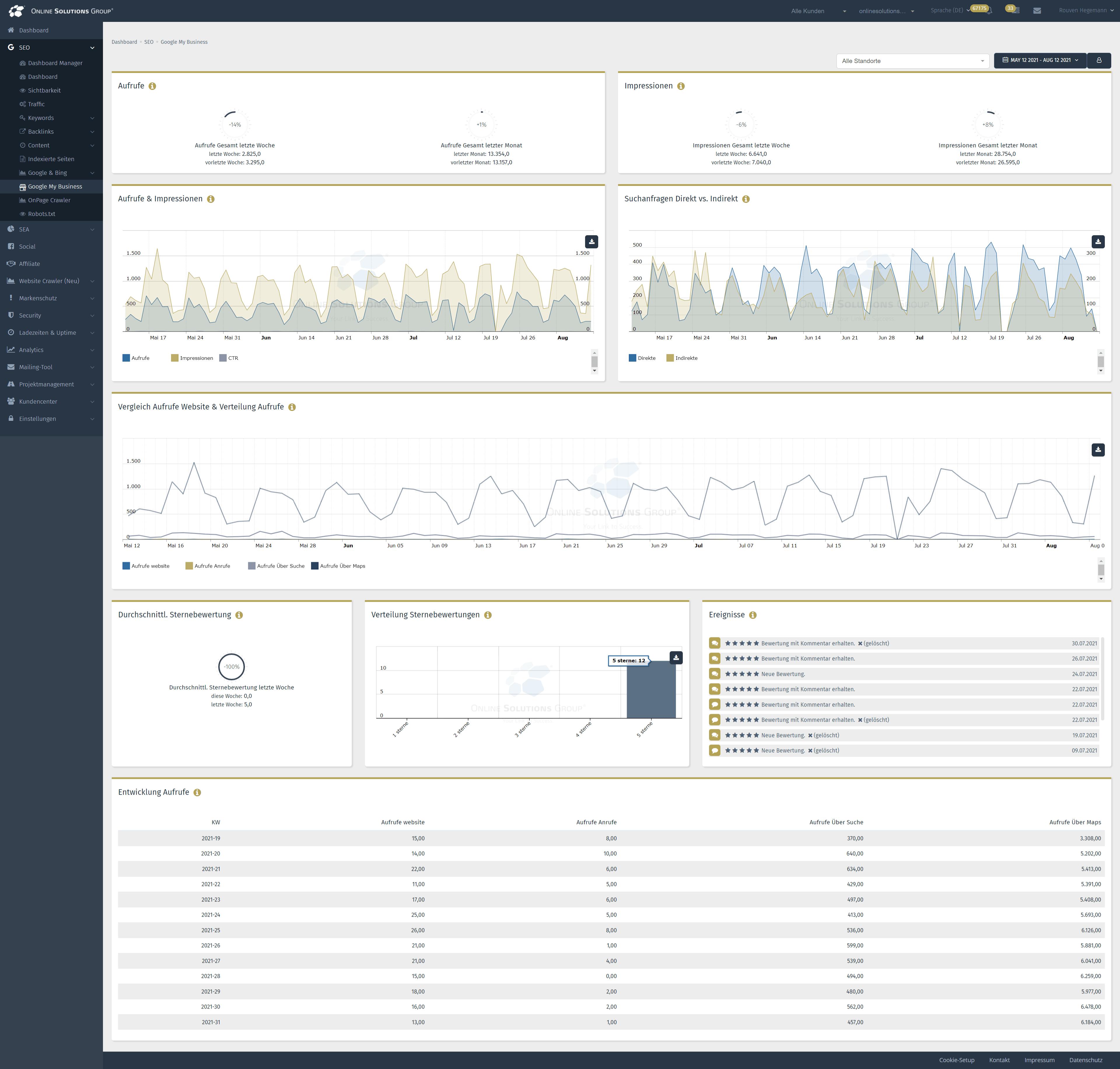 Google my Busines in der Performance Suite