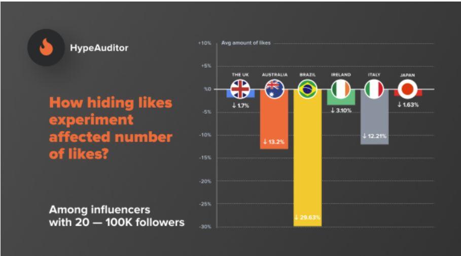 Wie das Verstecken von Likes die Anzahl der Likes beeinflusste