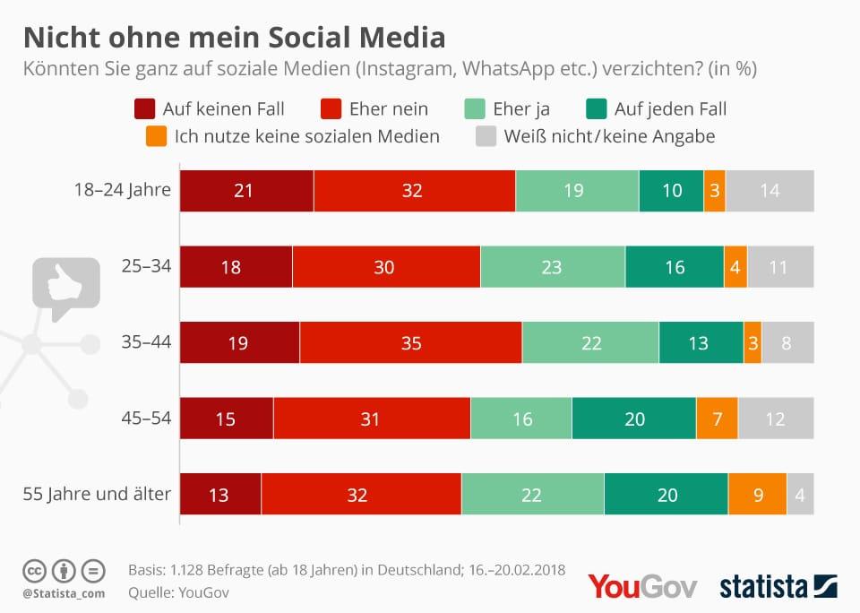 Infografik: Nicht ohne mein Social Media | Statista