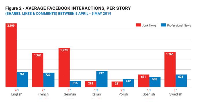 Fake News Statistik