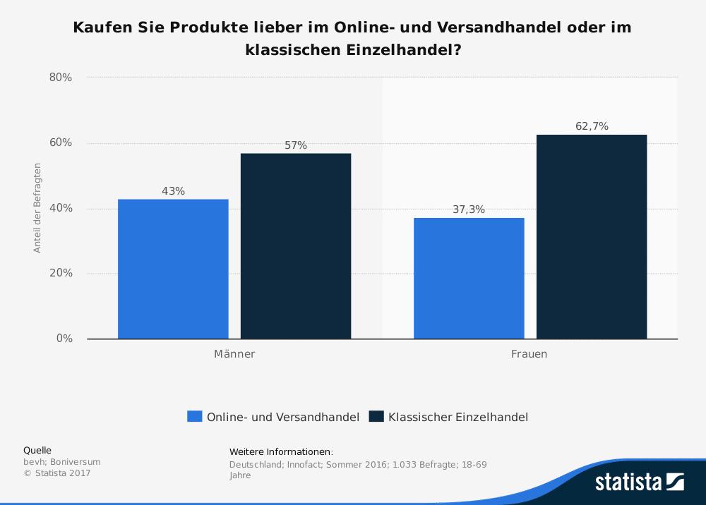 Kaufpraeferenz Online-Handel vs Einzelhandel nach Geschlecht in Deutschland