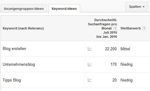 Grafik-keyword-planer-blog-erstellen