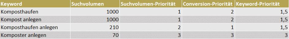 Screenshot einer Priorisierung von Keywords in Excel