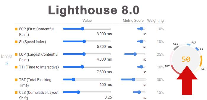 Screenshot der neuen Lighthouse-Scores zum Vergleich: Ein Vergleich der neuen Lighthouse-Scores für ähnliche Metriken wie im vorherigen Beispiel zeigt einen Rückgang von vier Punkten