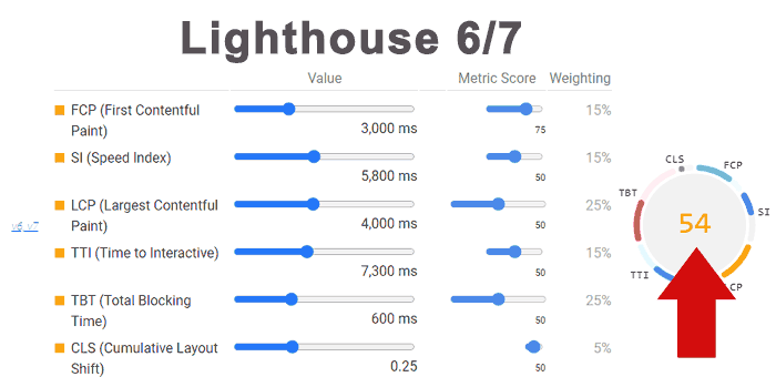 Screenshot der alten Lighthouse-Scores zum Vergleich: Screenshot zeigt einen Google Lighthouse-Score von 54 in den Versionen 6 und 7
