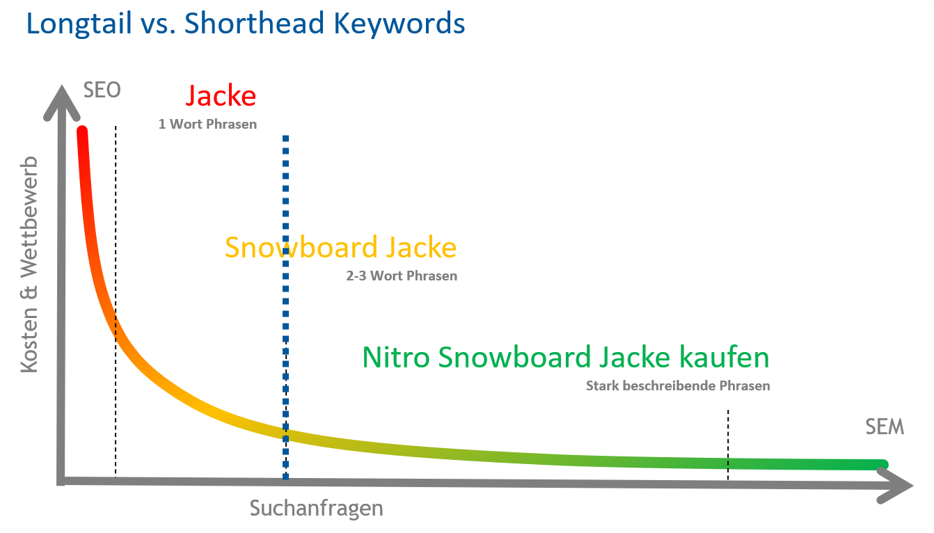 longtail vs. shorthead keywords