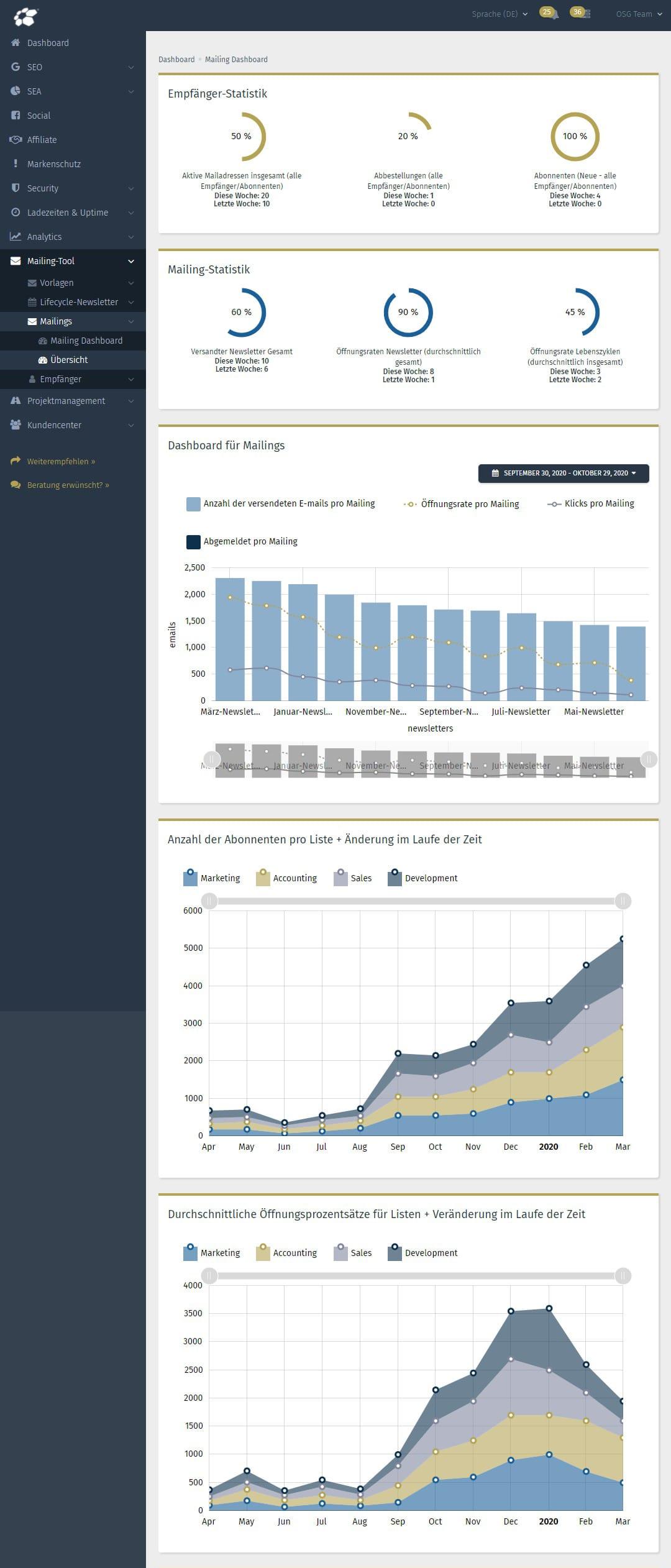 Mailing Übersicht Tracking in der Performance Suite