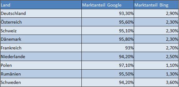 Marktanteile Google / Bing