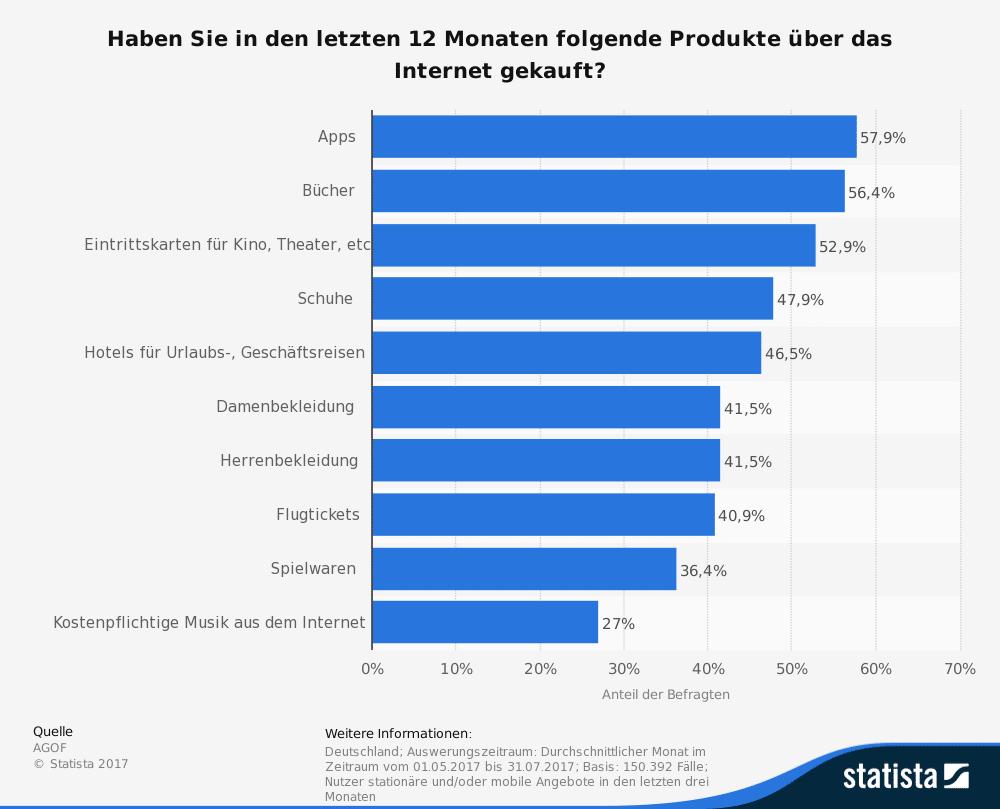 Meistgekaufte Produkte im Online-Handel in Deutschland