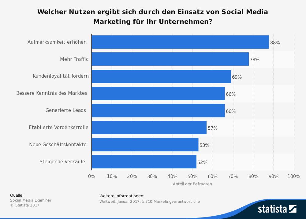 Nutzen von Social media Marketing für Unternehmen