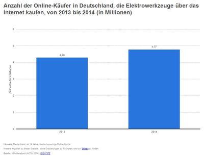 Online Marketing Branchenlösungen - Baumärkte Onlinekäufer
