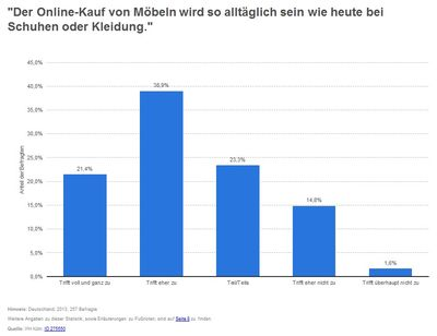 Online Marketing Betten-Handel Onlinekauf