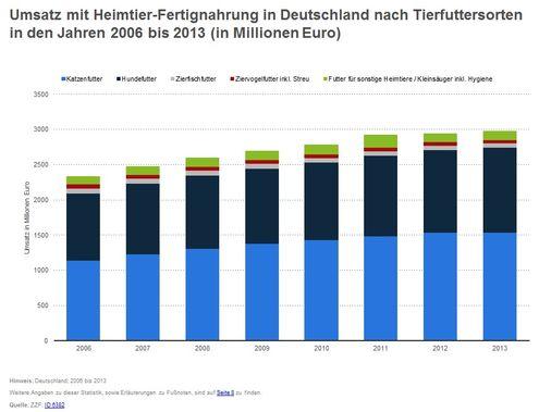 Umsatz in Deutschland nach Tierfuttersorten