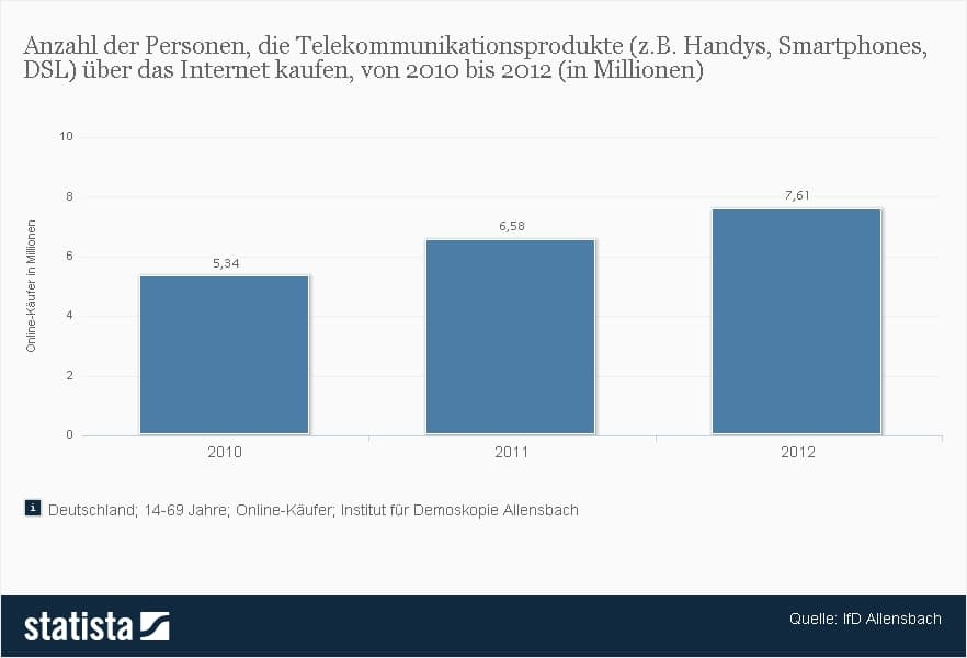 Anzahl der Personen, die Telekommunikationsprodukte über das Internet kaufen (2010-2012)