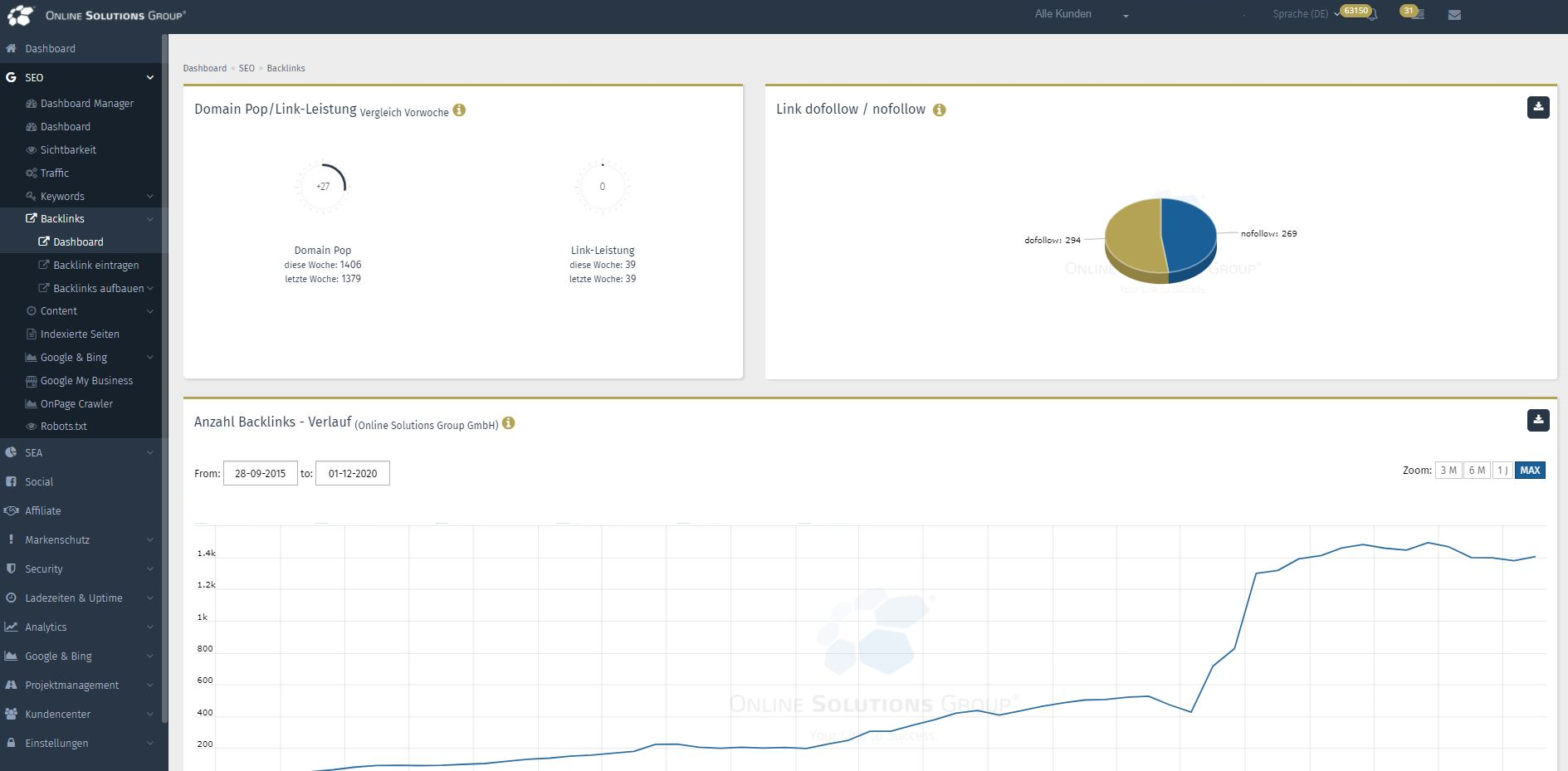 Backlink Dashboard im SEO Tool der Performance Suite