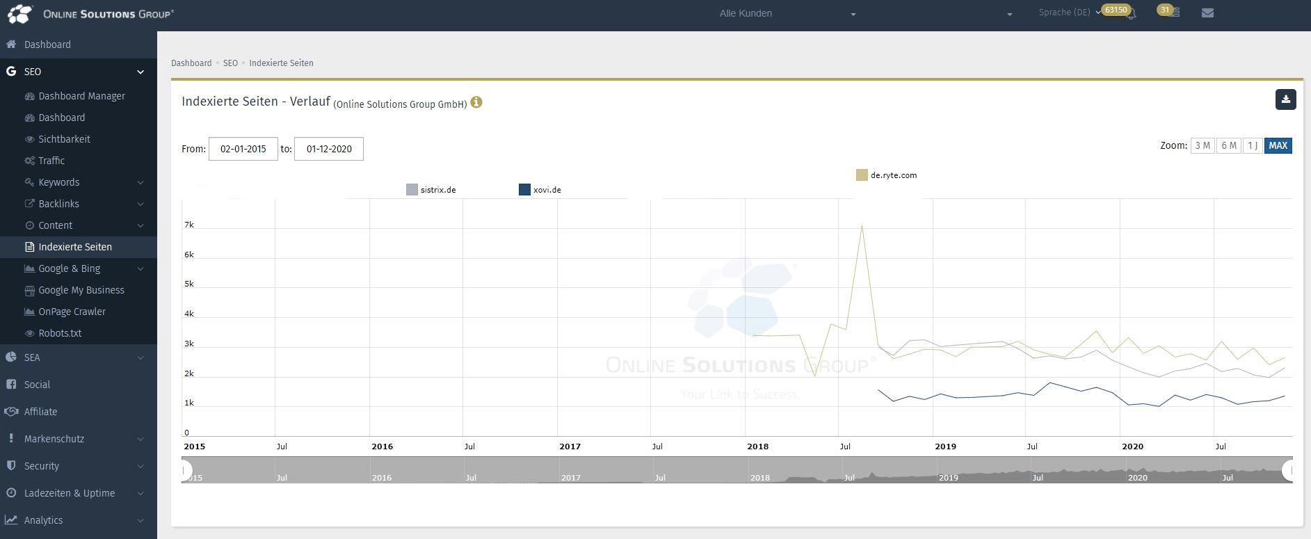 Konkurrenzanalyse mit dem SEO Tool der Performance Suite: Vergleich der indexierten Seiten