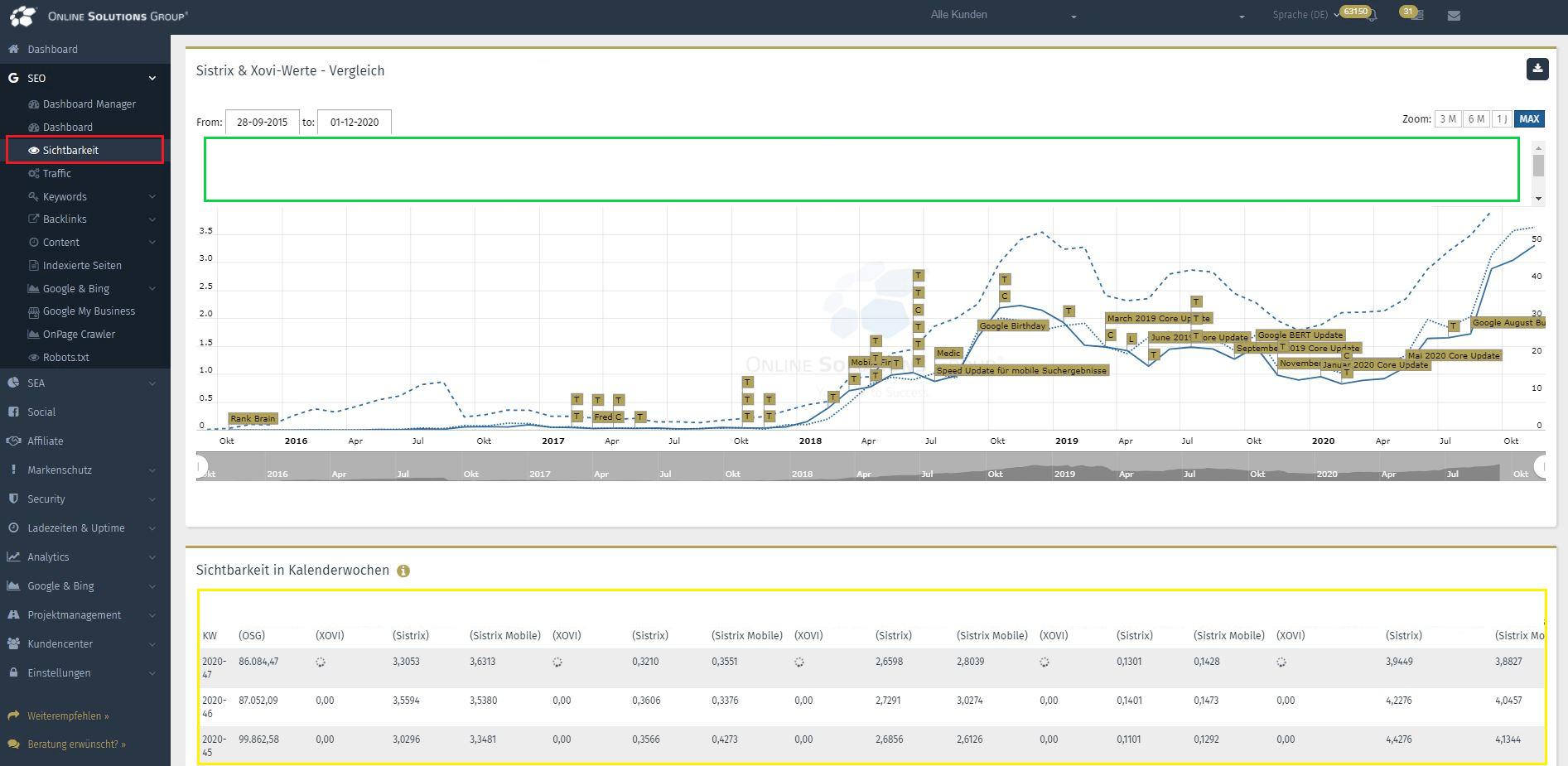 Die OSG Performance Suite: SIchtbarkeitsvergleich mit der Konkurrenz
