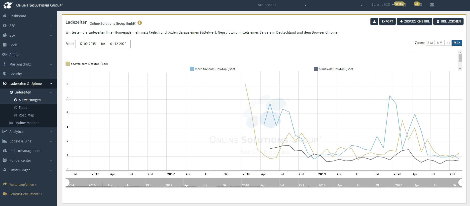 Die Konkurrenzanalyse im SEO Tool der Performance Suite: Ladezeiten