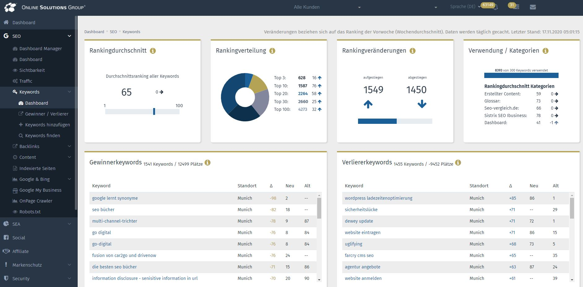 Die Performance Suite mit SEO Tool: Keywords Dashboard