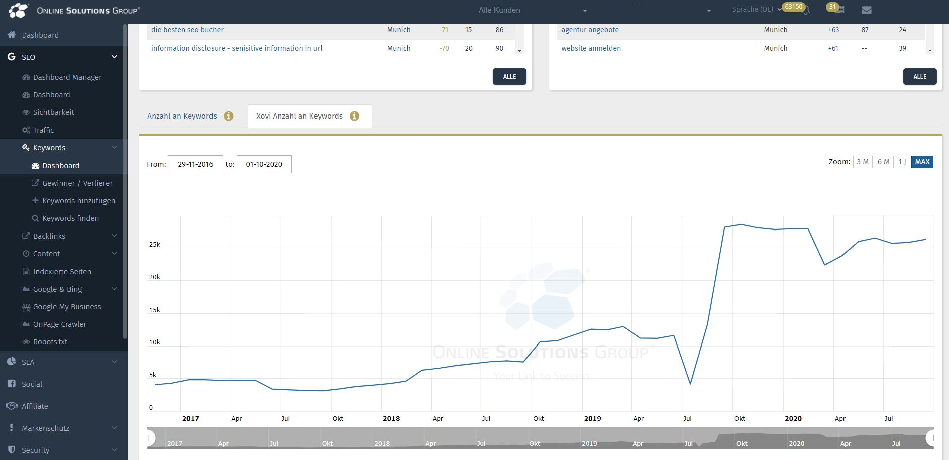 Die Performance Suite mit SEO Tool: Xovi Anzahl Keywords