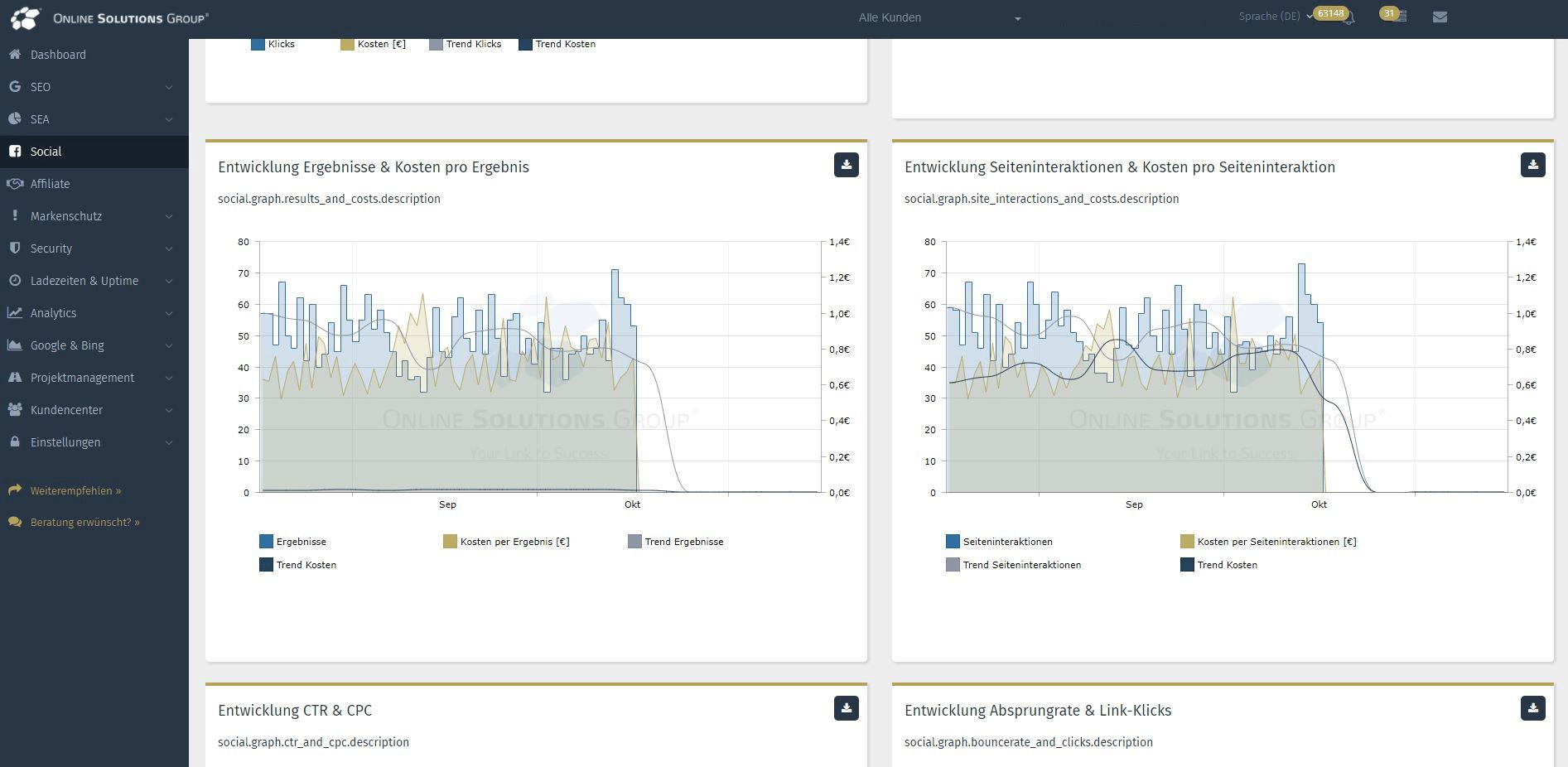 Performance Suite mit Social Media Tool: Entwicklungen der Ergebnisse und Seiteninteraktionen