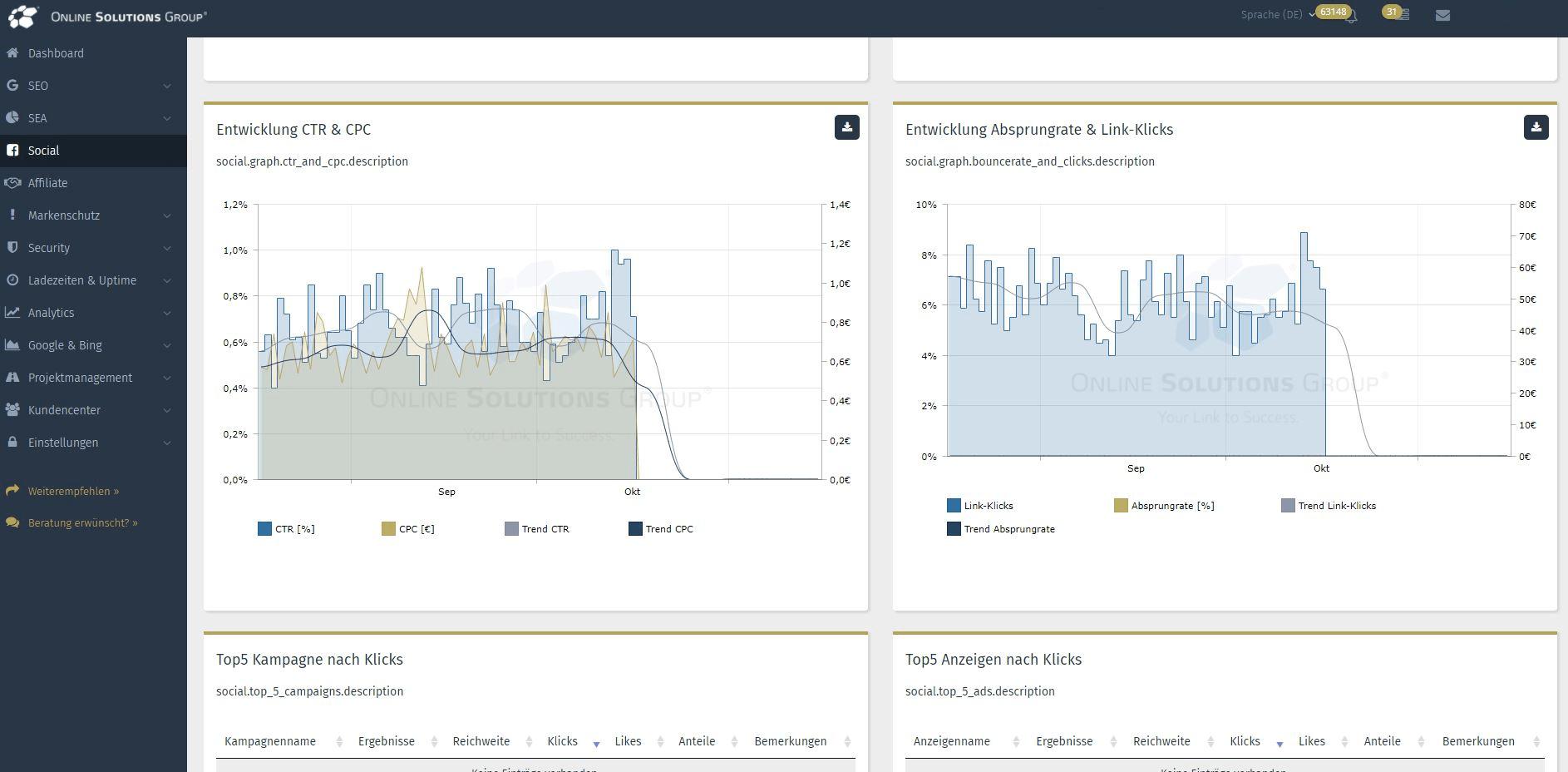 Die Performance Suite mit Social Media Tool: Kosten und Reichweiten KPIs