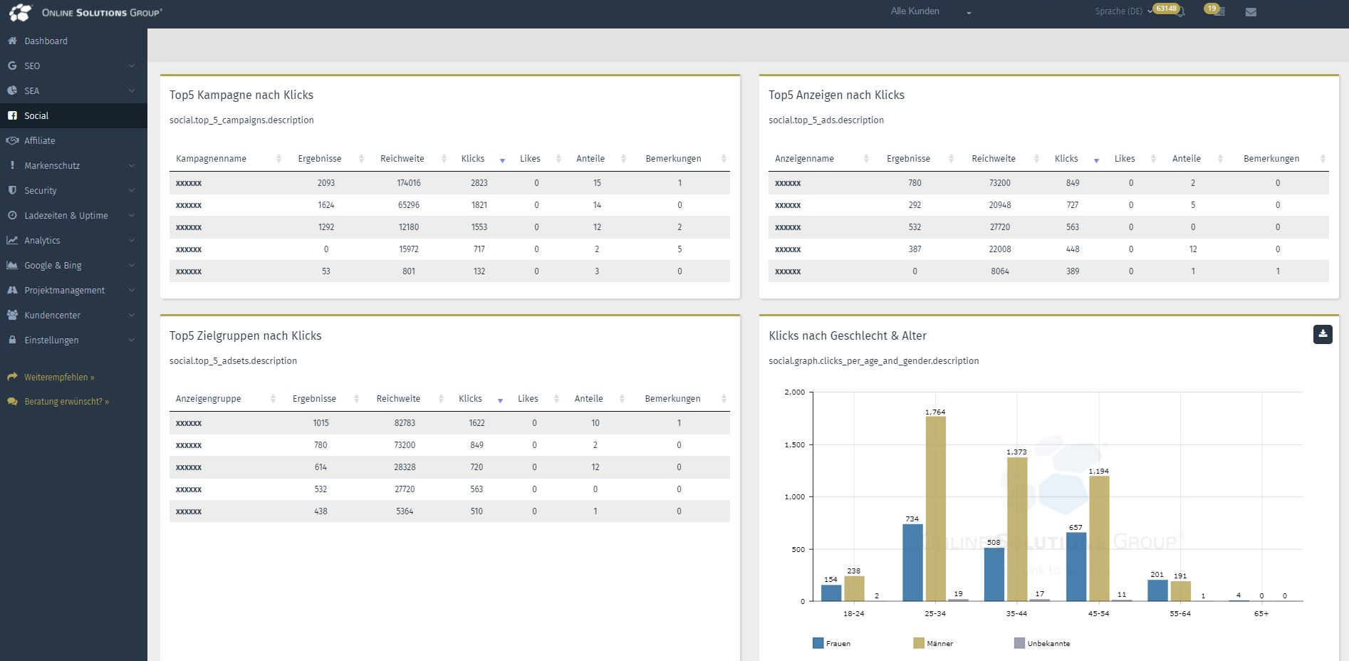 Die Performance Suite mit Social Media Tool: Top-Kampagnen, -Zielgruppen und -Anzeigen