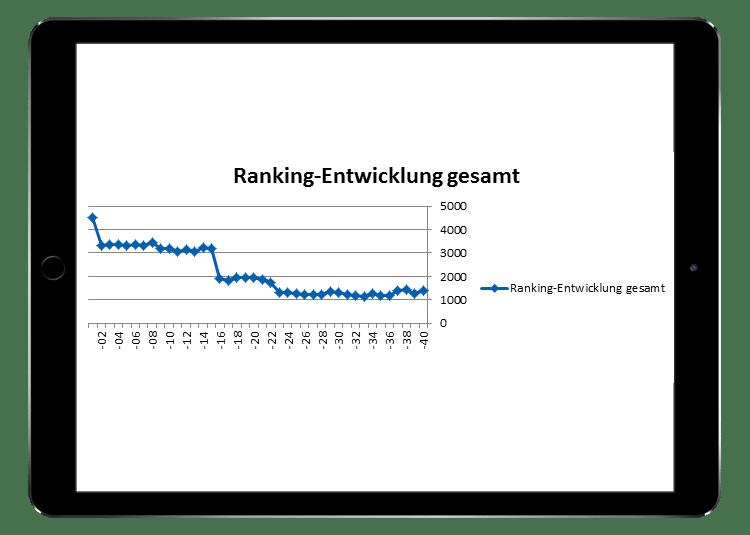 ranking-entwicklung