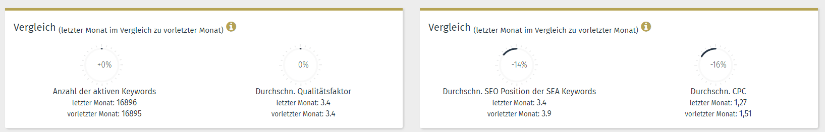 SEA Keywords Auswertungen