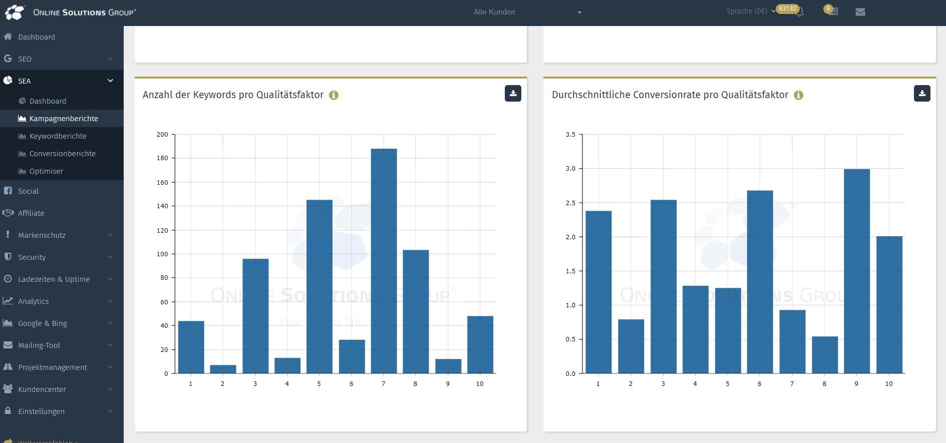 SEA Tool in der Performance Suite: ANzahl der Keywords