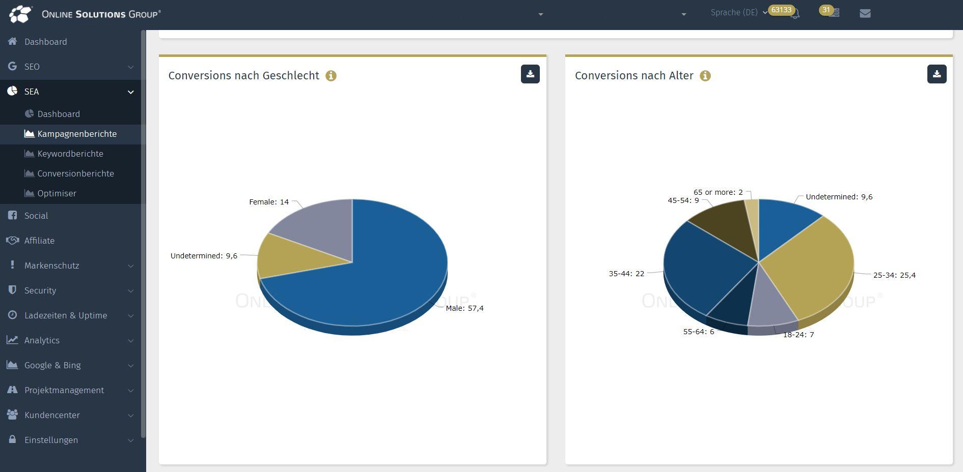 SEA Tool in der OSg Performance Suite: Conversions nach Geschlecht und Alter